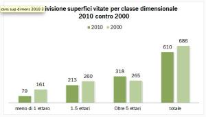Superficie vitata Italia